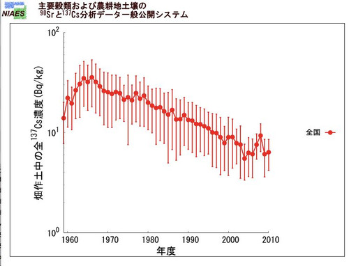 http://imeasure.cocolog-nifty.com/photos/fig/cs137_japan_all.jpg