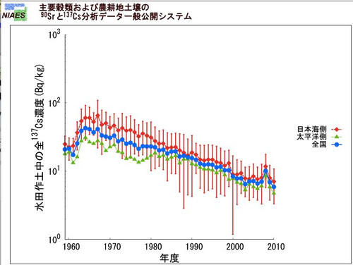 http://imeasure.cocolog-nifty.com/photos/fig/cs137_japan_suiden.jpg
