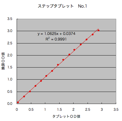 http://imeasure.cocolog-nifty.com/photos/fig/densitometor_vol31.png