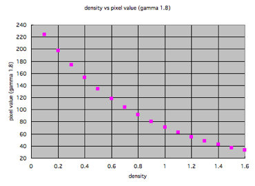 http://imeasure.cocolog-nifty.com/photos/fig/density_vs_pixel_gam18w370.png