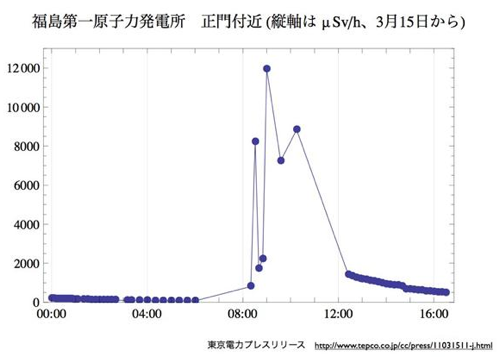 http://imeasure.cocolog-nifty.com/photos/fig/eq_fukushimaw500.png