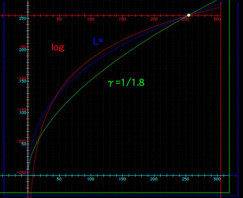 L_gamma18_log_graph_2
