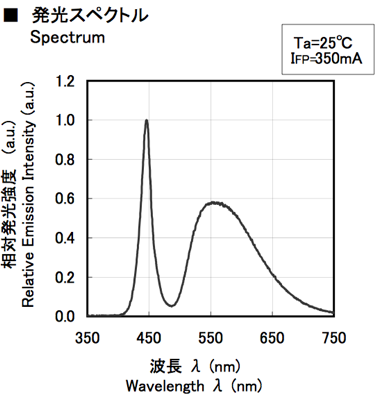 http://imeasure.cocolog-nifty.com/photos/fig/nichia_whiteled_ns9w153mt_spectrum.png