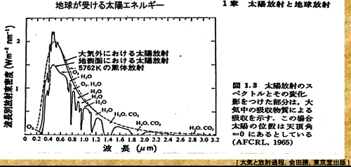 http://imeasure.cocolog-nifty.com/photos/fig/solar_spectrum.png